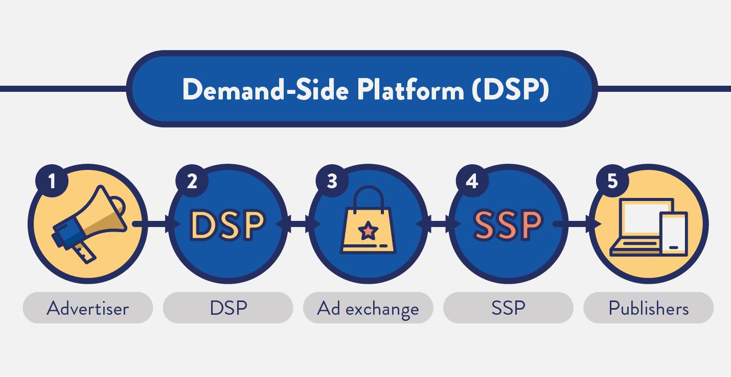 Totul despre platformele DSP Demand Side Platforms